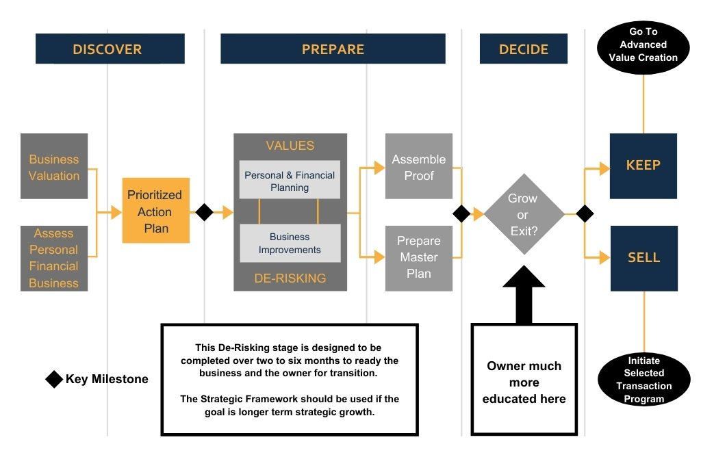 Value Acceleration Process